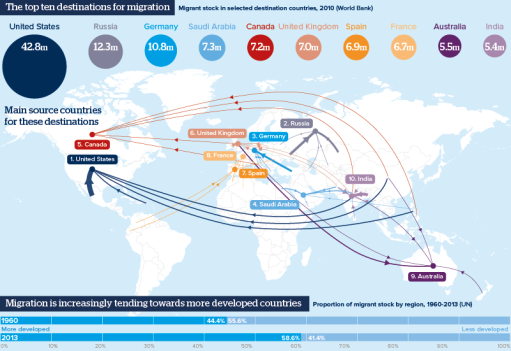 85-migration-map